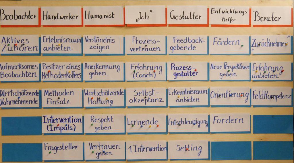Matrix der Aufgaben, Methoden und Rollen im Coaching
